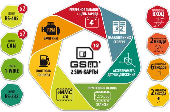 АвтоГРАФ-GSM+