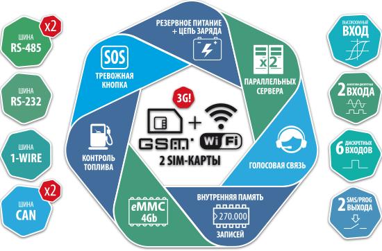 АвтоГРАФ-GSM+WiFi (ГЛОНАСС / GPS)