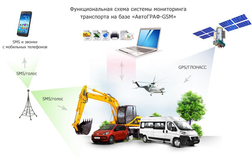 Система спутникого мониторинга и контроля транспорта «АвтоГРАФ»